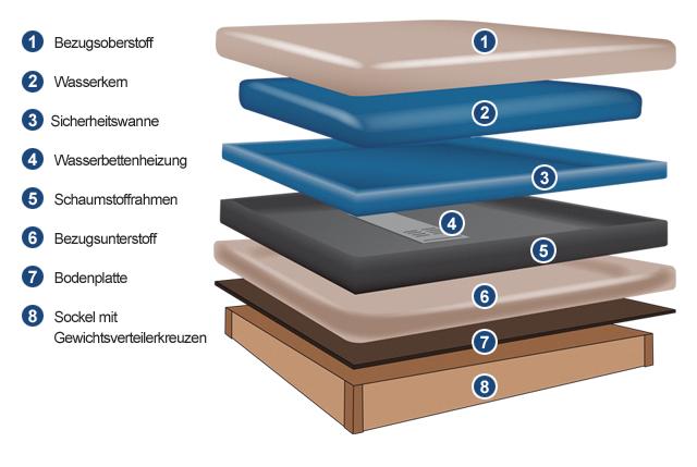 comfort wasserbett inkl holzdekor bettrahmen kopfteil. Black Bedroom Furniture Sets. Home Design Ideas